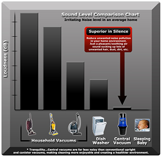 Central Vacuums are the quietest vacuums on the market